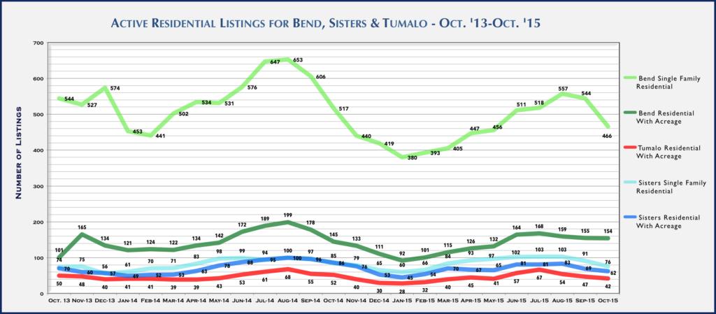 Central Oregon Real Estate Market Report for October 2015