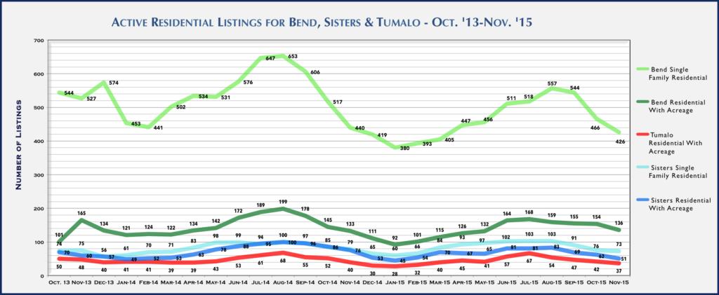 Central Oregon Real Estate Market Report for November 2015