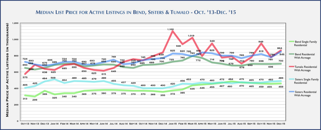 Central Oregon Real Estate Market Report for December 2015