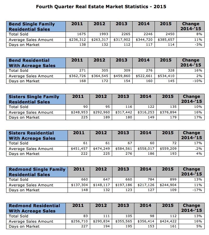 Fourth Quarter Real Estate Market Statistics for Central Oregon