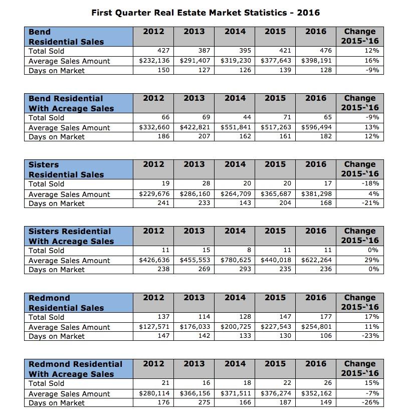 First Quarter 2016Real Estate Market Statistics for Central Oregon