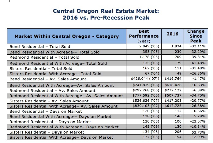 Comparison of Central Oregon real estate market in 2016 vs. the peak