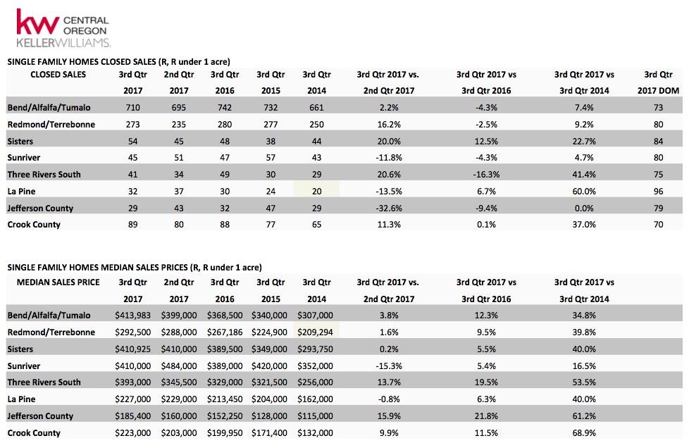3rd Quarter Market Statistics for Central Oregon